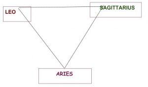 Aries Triangle
