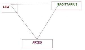 Aries Triangle